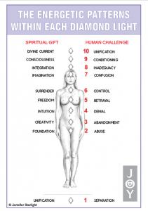 Diamond Light Energetic Patterns Chart